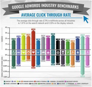 PPC top 20 industry benchmarks